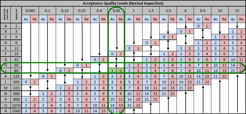 Ansi asq z1.9 tables free