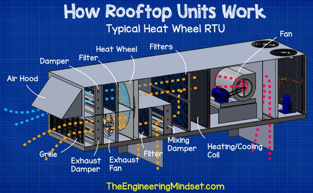 Rtu Rooftop Units Explained M A N O X B L O G